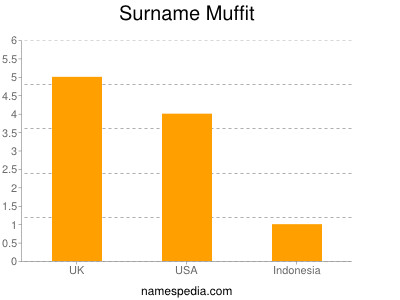 Surname Muffit