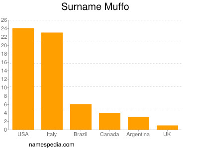 Surname Muffo