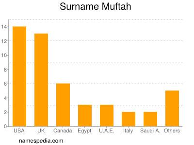 Familiennamen Muftah