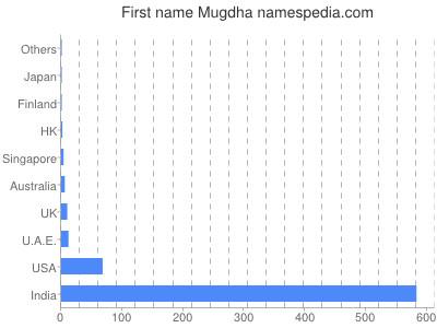 Given name Mugdha
