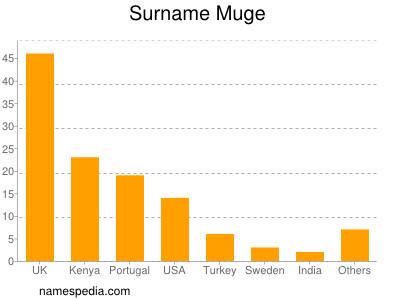 Surname Muge