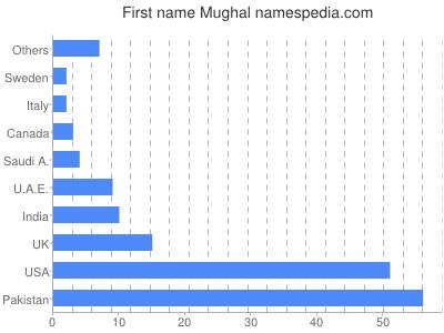 Given name Mughal