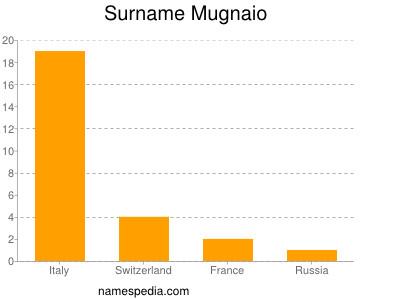 Familiennamen Mugnaio
