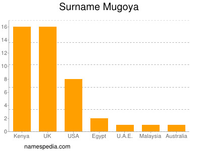 Surname Mugoya