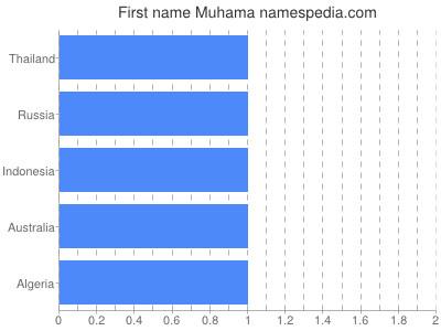 Given name Muhama