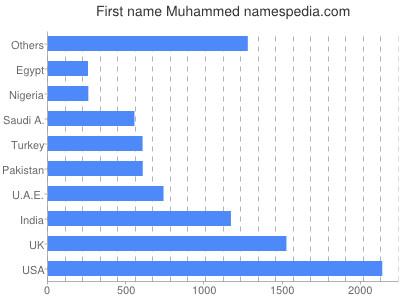 prenom Muhammed