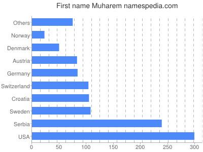Given name Muharem