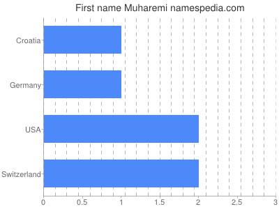 Given name Muharemi