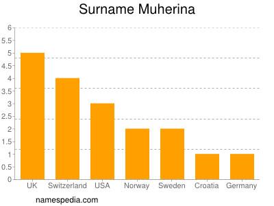 Surname Muherina