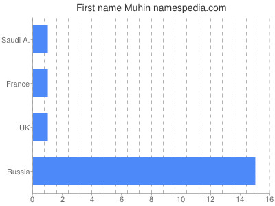 Given name Muhin