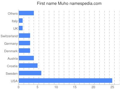 Given name Muho