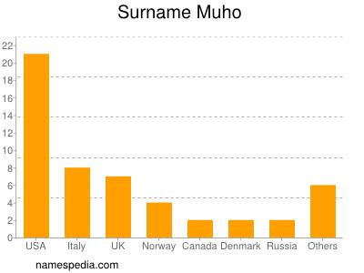 Surname Muho