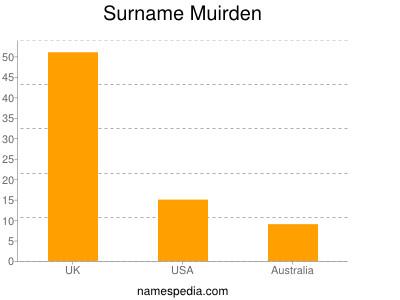 Surname Muirden