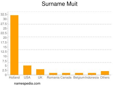 Familiennamen Muit