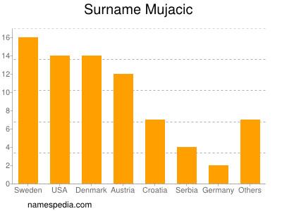 Surname Mujacic