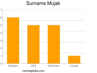 Surname Mujak