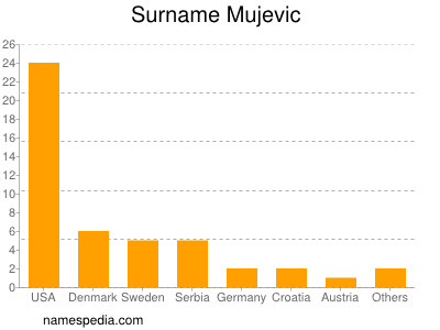 Surname Mujevic