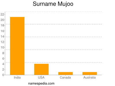 Familiennamen Mujoo