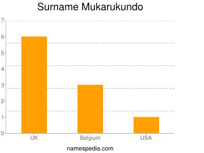 Surname Mukarukundo