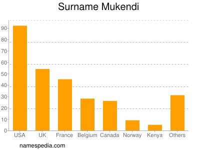 Surname Mukendi