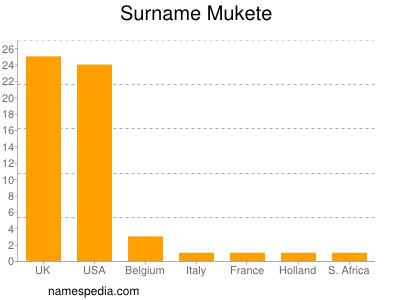 Familiennamen Mukete
