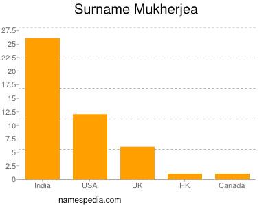 Surname Mukherjea