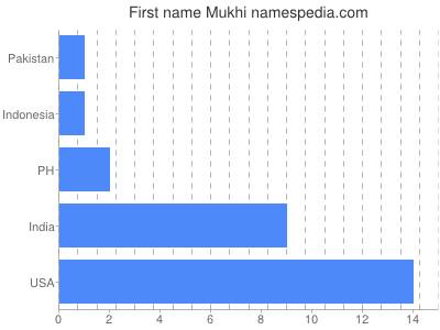 Given name Mukhi
