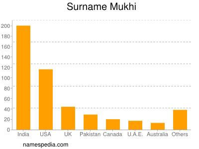 Surname Mukhi