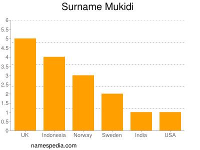 Surname Mukidi
