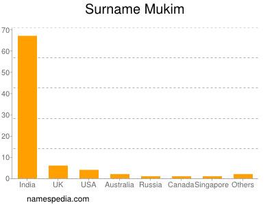 Surname Mukim