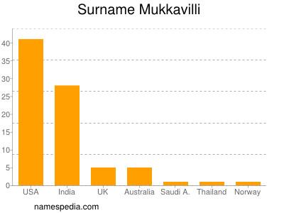Surname Mukkavilli