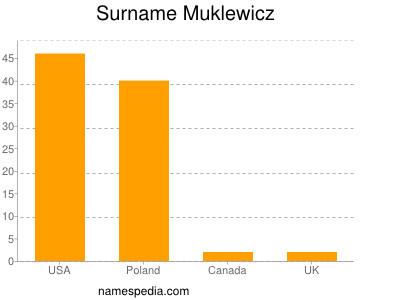 Surname Muklewicz