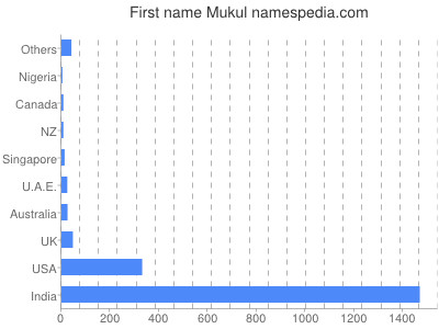 Given name Mukul