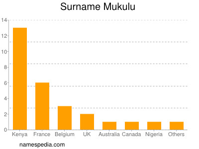Surname Mukulu