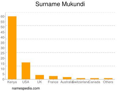 Surname Mukundi