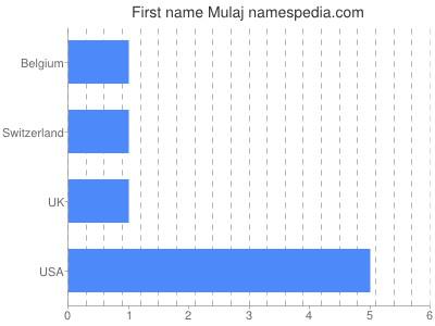 Given name Mulaj