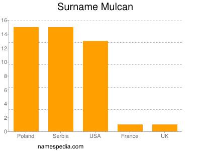 Surname Mulcan