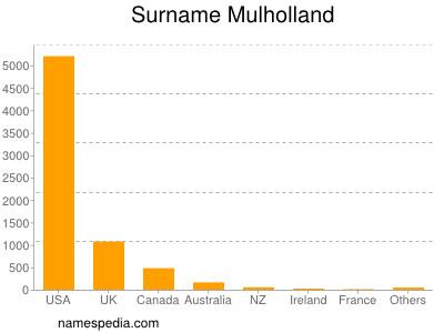 Surname Mulholland