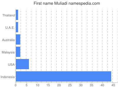 Given name Muliadi