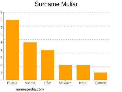 Surname Muliar