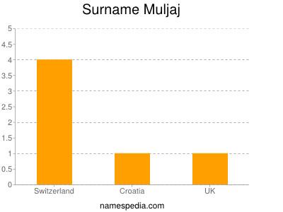 Surname Muljaj