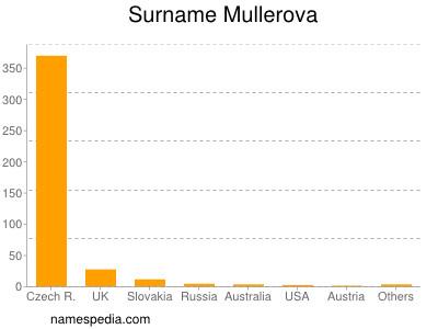 Surname Mullerova