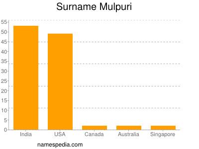 Surname Mulpuri