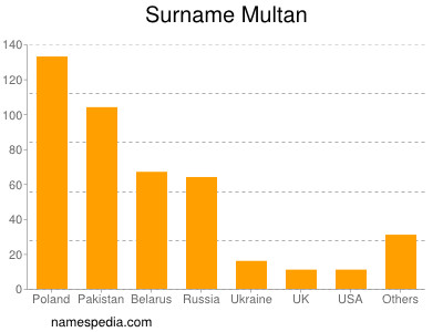 Surname Multan