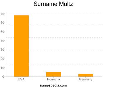 Surname Multz