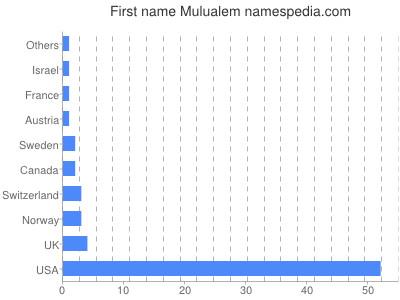 Given name Mulualem