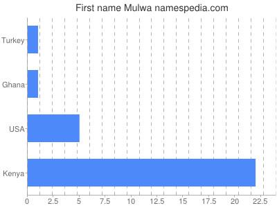 Given name Mulwa