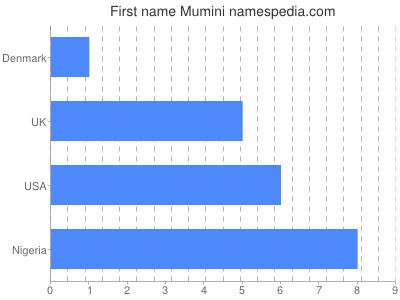 Given name Mumini