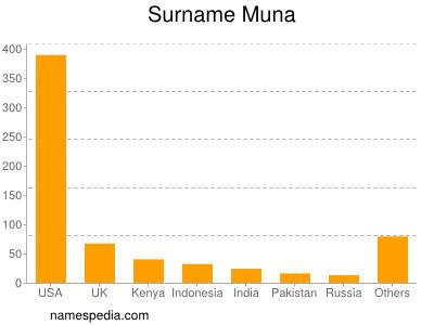 Surname Muna