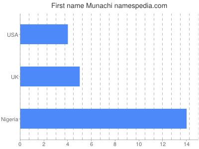 Given name Munachi